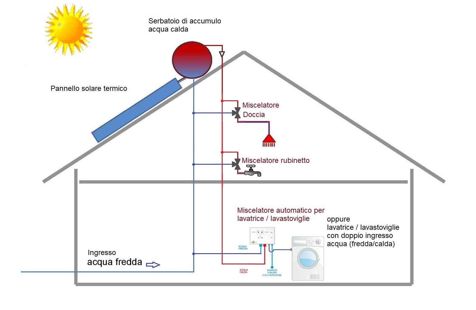 for Schema impianto solare termico fai da te