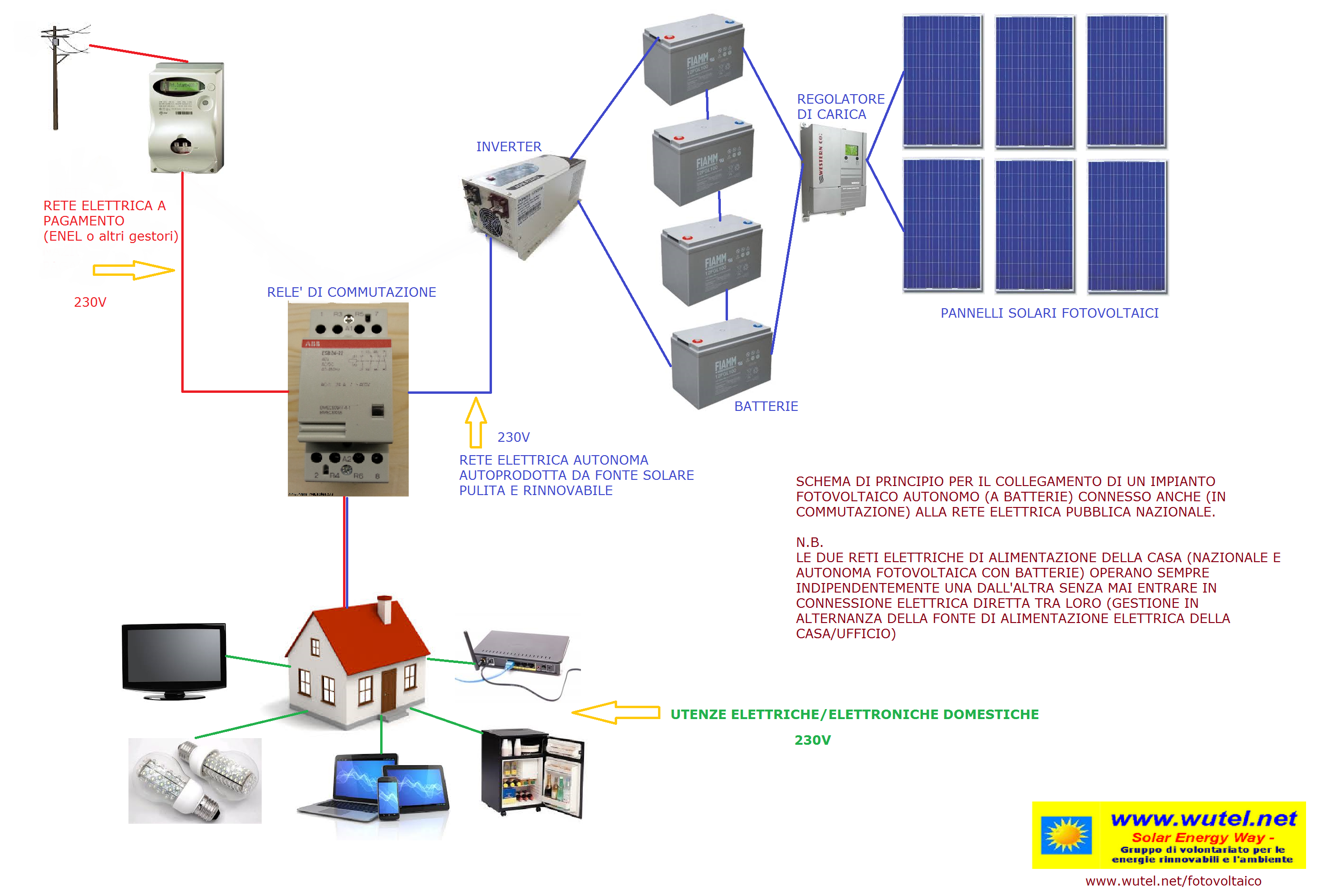 Schemi Elettrici Fotovoltaico : Funzionamento pannelli fotovoltaici pdf terminali