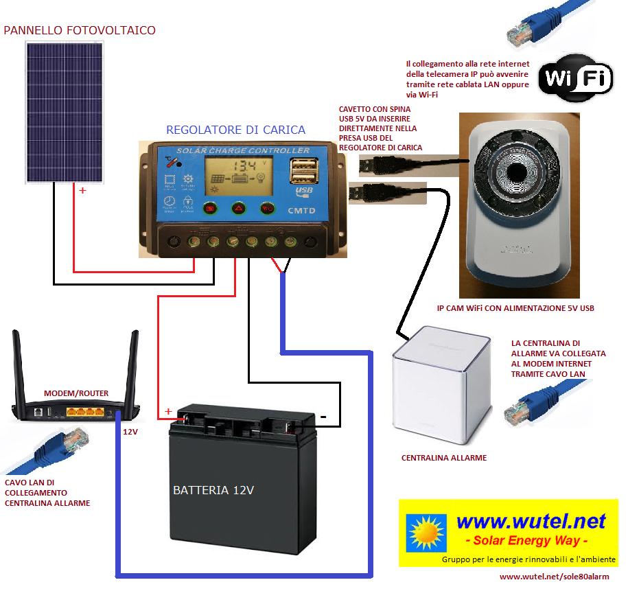 Pannello Solare Per Ventola Pc : Wutel sole alarm